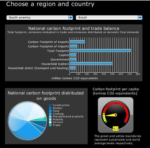 Carbon footprint of nations1